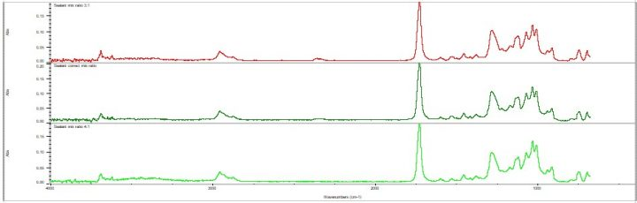 Spectra print-outs of different mix ratios of two-part polyurethane sealants