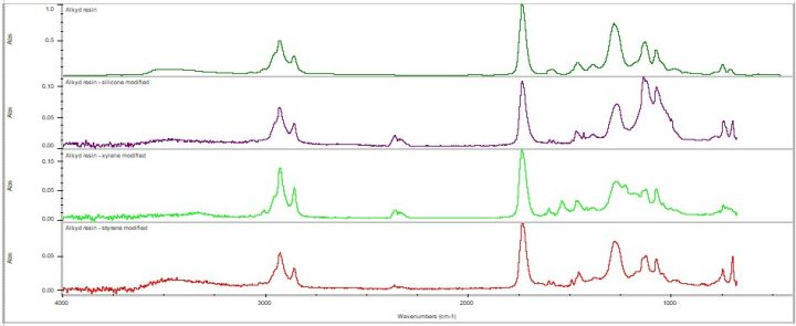 Modified alkyd resins spectra