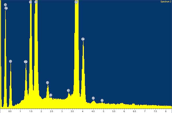 Typical X-ray spectrum from a GGBS particle in concrete. Spot chemical analysis measuring about 0.01mm in diameter